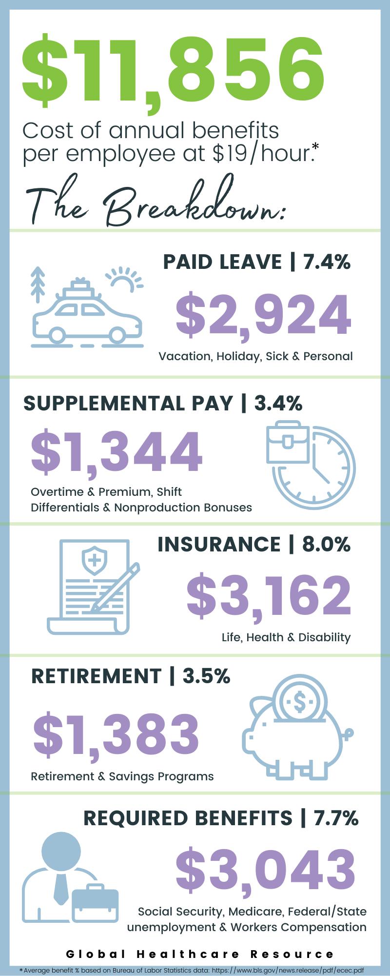 Breakdown of Benefits (1)-3